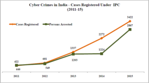 cyber-crimes-in-india